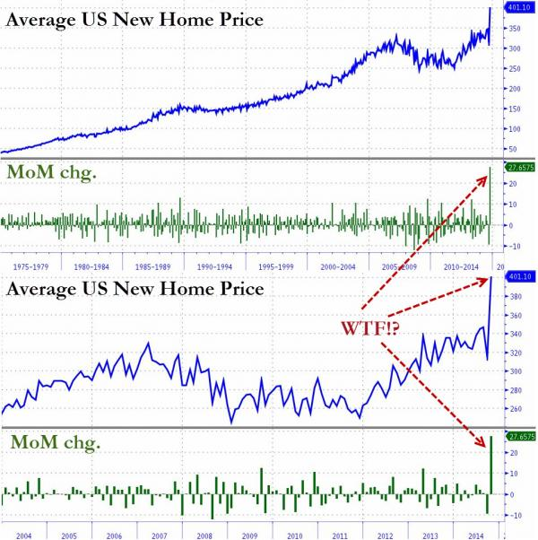 рост цен на недвижимости в  США
