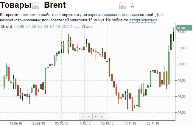 Цены нефти brent на 2 декабря