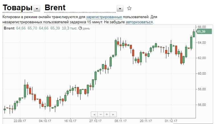 Цена нефти превысила 65 долларов за баррель