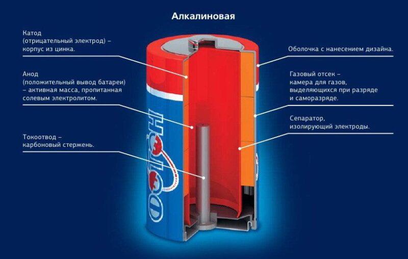 Востребованные щелочные батарейки